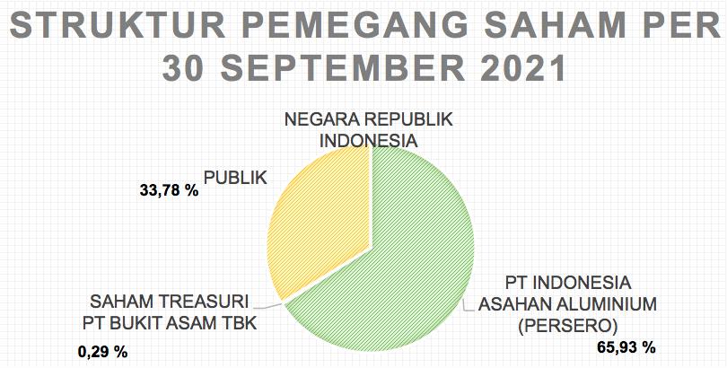 STRUKTUR PEMEGANG SAHAM PER 30 SEPTEMBER 2021