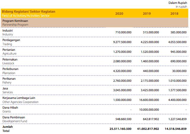 Penyaluran Dana Program Per Sektor