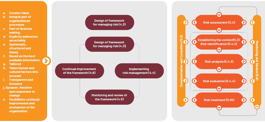 Infrastruktur Manajemen Risiko