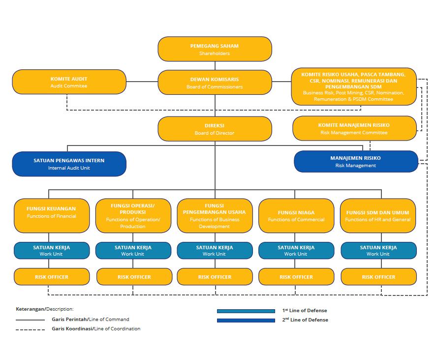 Struktur Manajemen Risiko