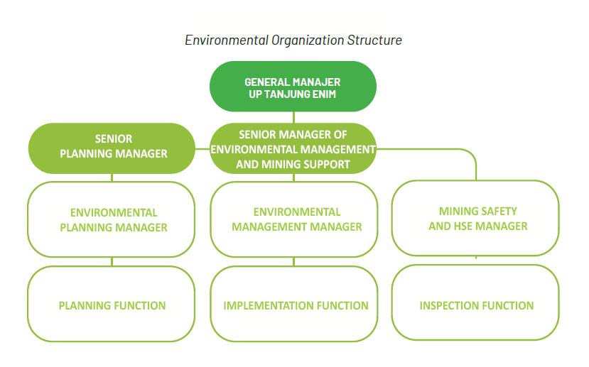 Organisasi Pengelolaan Lingkungan