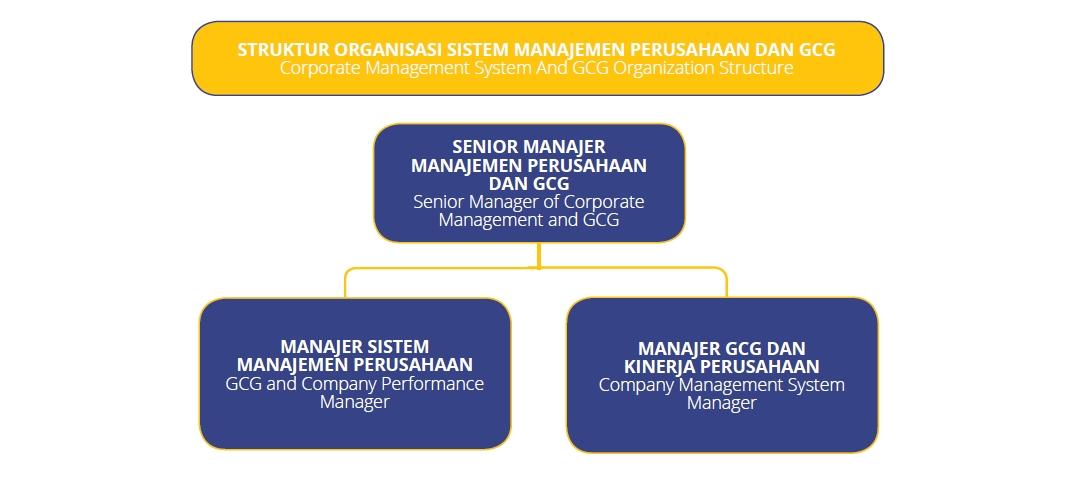 Sistem Manajemen Perusahaan